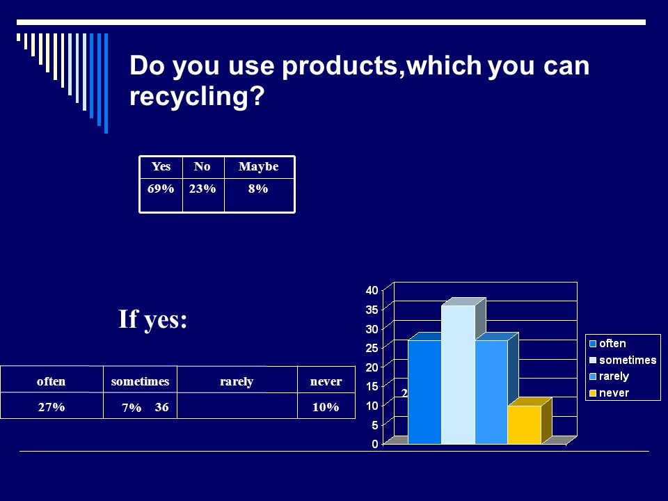 Do you use products,which you can recycling.