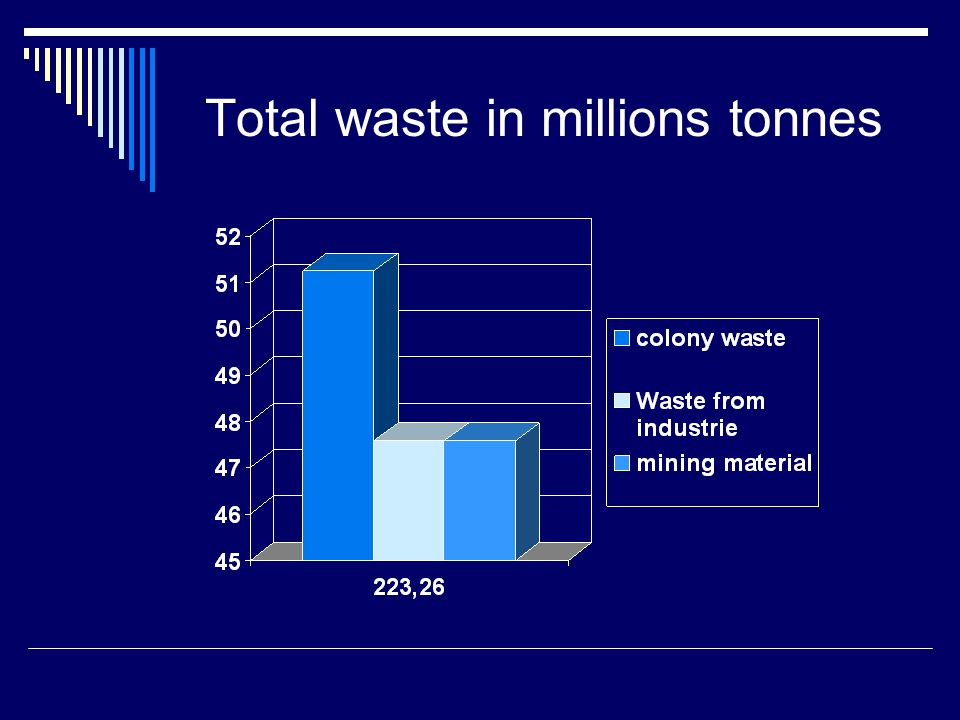 Total waste in millions tonnes