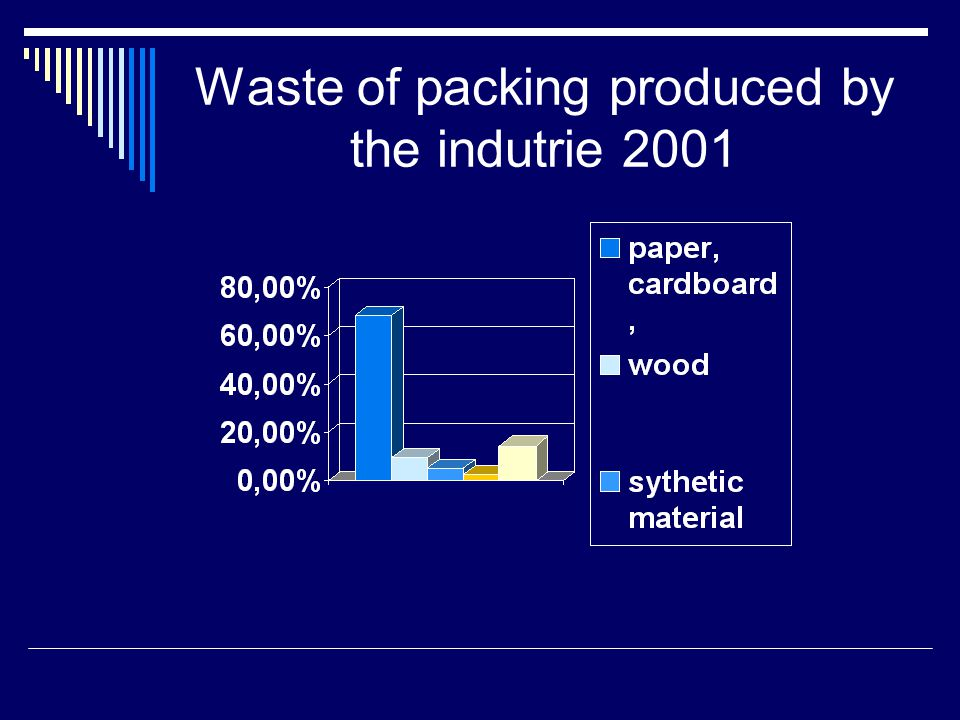 Waste of packing produced by the indutrie 2001