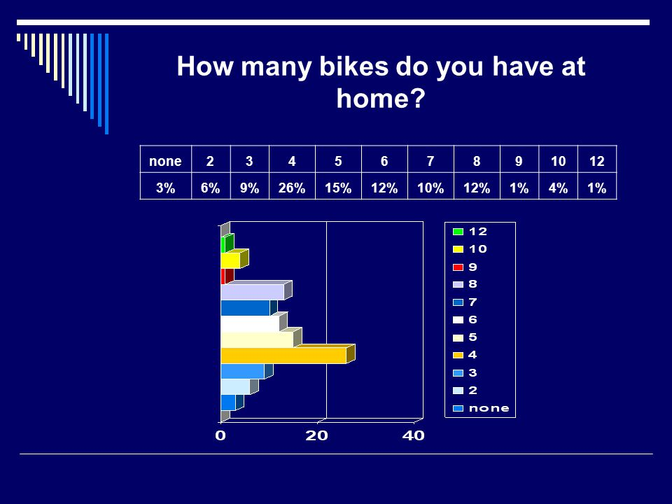 How many mopeds/motorbikes do you have at home? none1 moped2 mopeds3 mopeds5 mopeds 63%25%9%1,50%