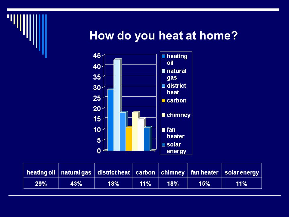 How do you heat at home.