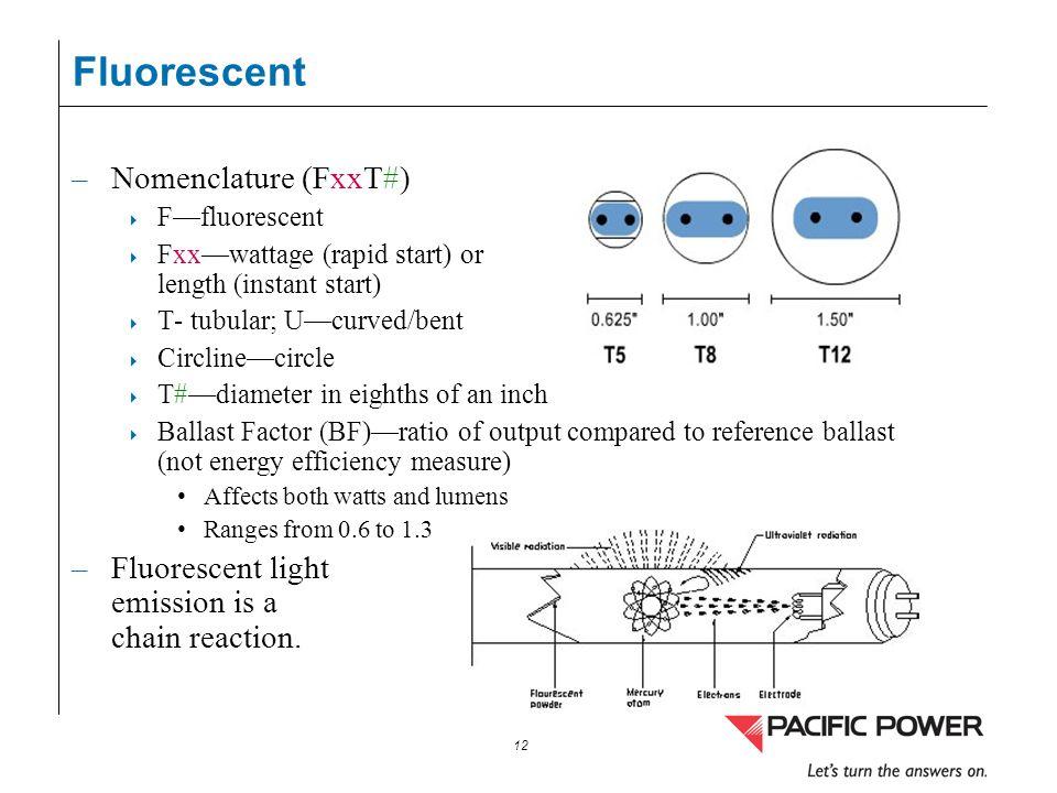 12 Fluorescent –Nomenclature (FxxT#) Ffluorescent Fxxwattage (rapid start) or length (instant start) T- tubular; Ucurved/bent Circlinecircle T#diamete