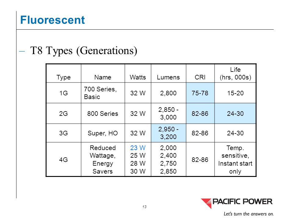 13 Fluorescent –T8 Types (Generations) TypeNameWattsLumensCRI Life (hrs, 000s) 1G 700 Series, Basic 32 W2,80075-7815-20 2G800 Series32 W 2,850 - 3,000