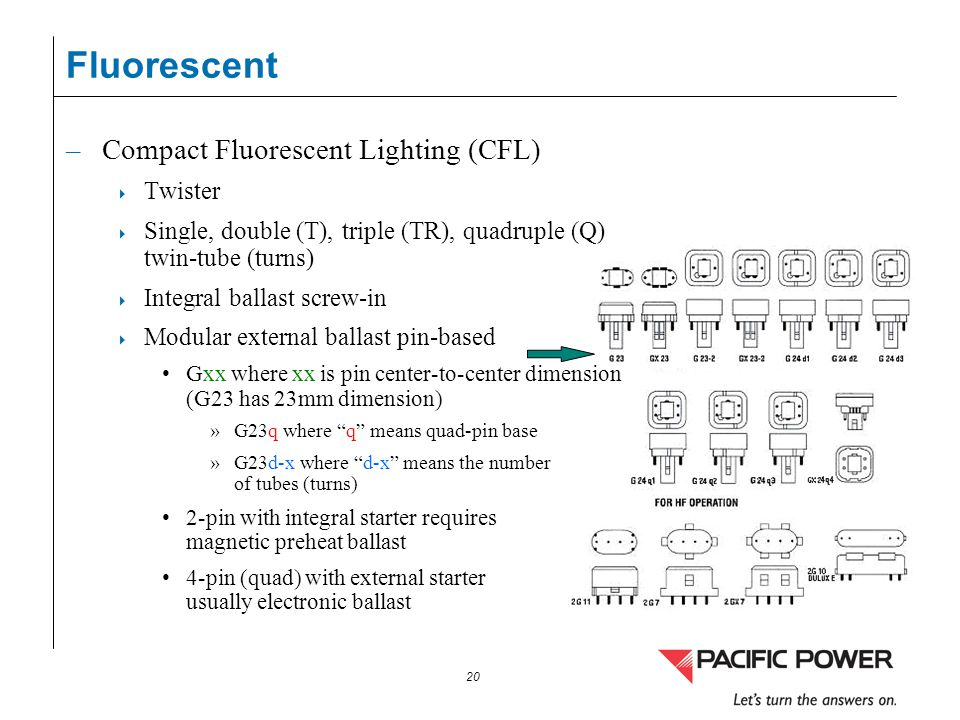 20 Fluorescent –Compact Fluorescent Lighting (CFL) Twister Single, double (T), triple (TR), quadruple (Q) twin-tube (turns) Integral ballast screw-in
