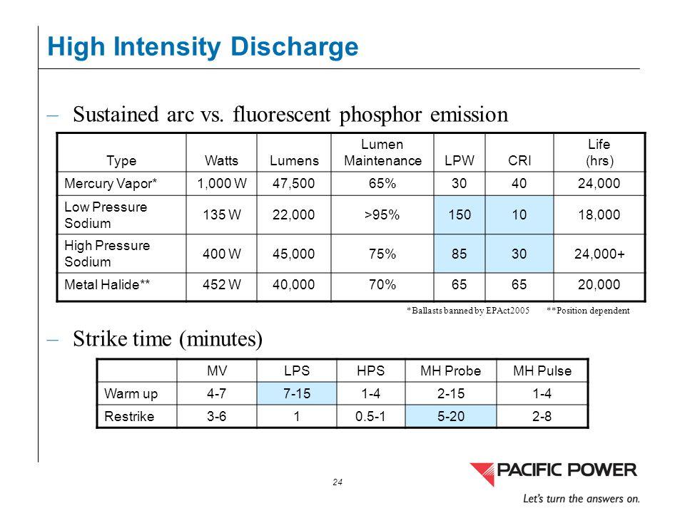 24 High Intensity Discharge –Sustained arc vs. fluorescent phosphor emission –Strike time (minutes) TypeWattsLumens Lumen MaintenanceLPWCRI Life (hrs)