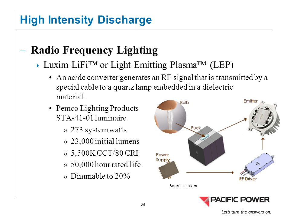 25 –Radio Frequency Lighting Luxim LiFi or Light Emitting Plasma (LEP) An ac/dc converter generates an RF signal that is transmitted by a special cabl