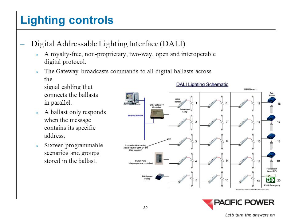 30 Lighting controls –Digital Addressable Lighting Interface (DALI) A royalty-free, non-proprietary, two-way, open and interoperable digital protocol.