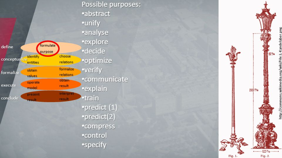 3 define conceptualize conclude execute formalize formulatepurpose identifyentities chooserelations obtainvalues formalizerelations operatemodel obtainresult presentresult interpretresult Possible purposes: abstract abstract unify unify analyse analyse explore explore decide decide optimize optimize verify verify communicate communicate explain explain train train predict (1) predict (1) predict(2) predict(2) compress compress control control specify specify http://commons.wikimedia.org/wiki/File:L-Kandelaber.png