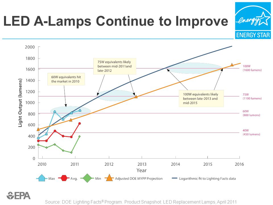 LED A-Lamps Continue to Improve Source: DOE Lighting Facts ® Program. Product Snapshot: LED Replacement Lamps, April 2011
