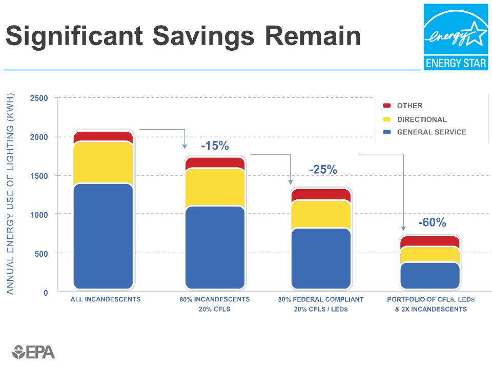 Significant Savings Remain