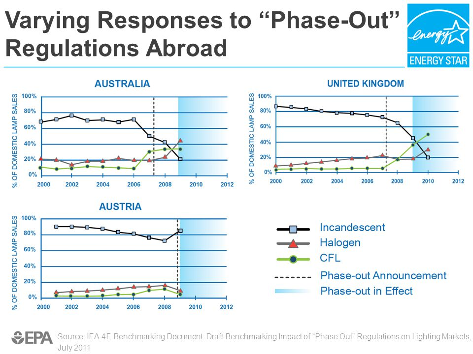 Varying Responses to Phase-Out Regulations Abroad Source: IEA 4E Benchmarking Document: Draft Benchmarking Impact of Phase Out Regulations on Lighting Markets, July 2011