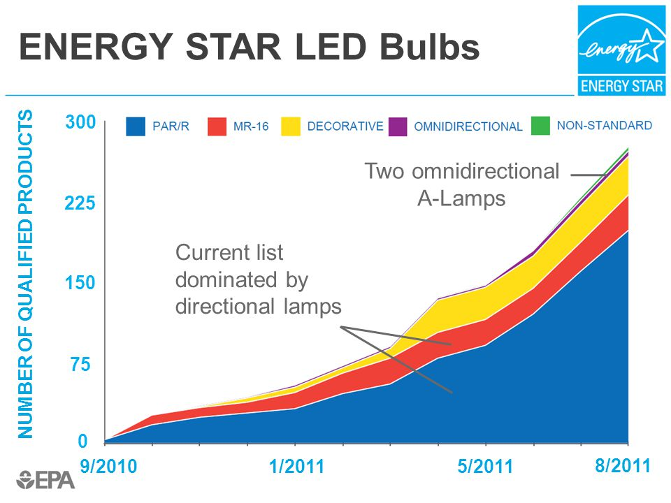 ENERGY STAR LED Bulbs NUMBER OF QUALIFIED PRODUCTS 300 225 150 75 0 9/20101/20115/2011 8/2011 Current list dominated by directional lamps Two omnidirectional A-Lamps