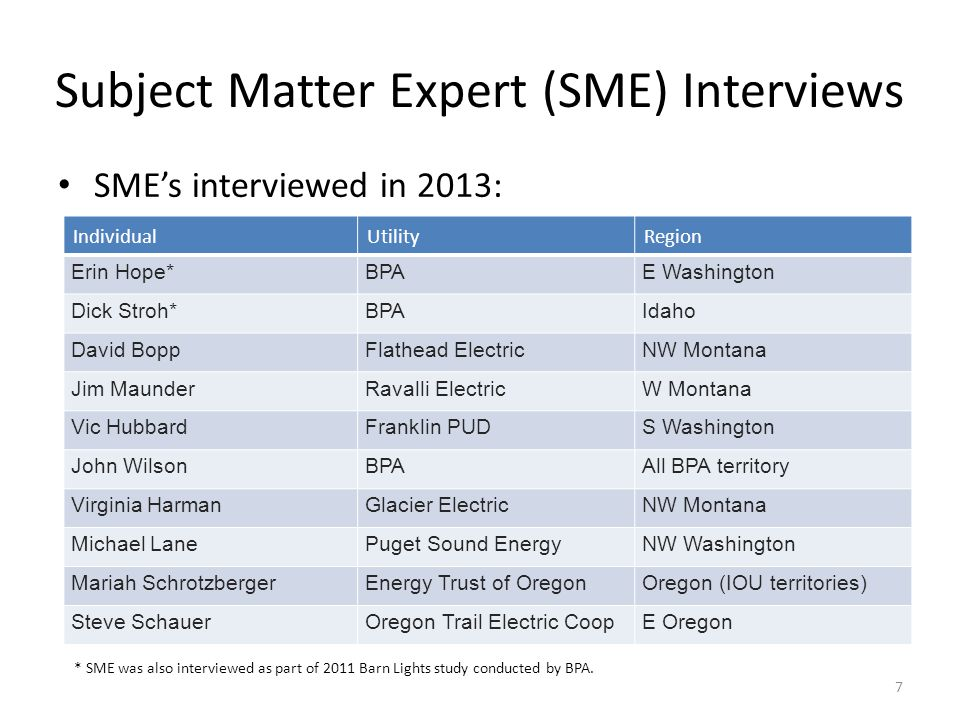 Subject Matter Expert (SME) Interviews SMEs interviewed in 2013: IndividualUtilityRegion Erin Hope*BPAE Washington Dick Stroh*BPAIdaho David BoppFlathead ElectricNW Montana Jim MaunderRavalli ElectricW Montana Vic HubbardFranklin PUDS Washington John WilsonBPAAll BPA territory Virginia HarmanGlacier ElectricNW Montana Michael LanePuget Sound EnergyNW Washington Mariah SchrotzbergerEnergy Trust of OregonOregon (IOU territories) Steve SchauerOregon Trail Electric CoopE Oregon * SME was also interviewed as part of 2011 Barn Lights study conducted by BPA.