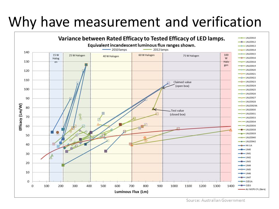 Why have measurement and verification Source: Australian Government