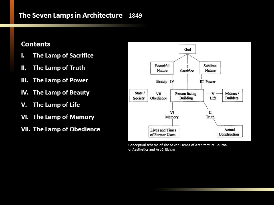 The Seven Lamps in Architecture 1849 Contents I.The Lamp of Sacrifice II.The Lamp of Truth III.The Lamp of Power IV.The Lamp of Beauty V.The Lamp of Life VI.The Lamp of Memory VII.The Lamp of Obedience Conceptual scheme of The Seven Lamps of Architecture.
