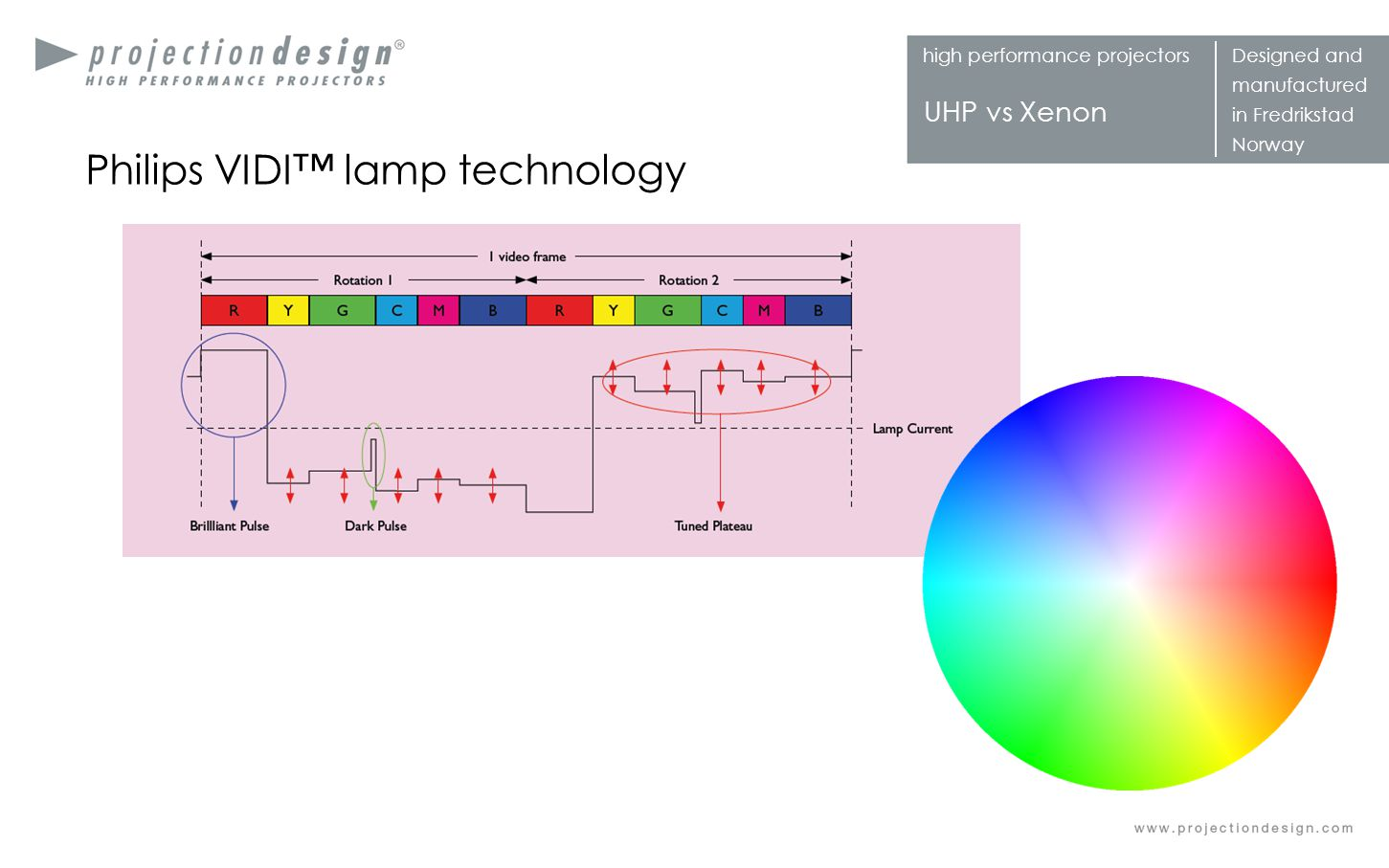 high performance projectorsDesigned and manufactured in Fredrikstad Norway UHP vs Xenon Philips VIDI lamp technology