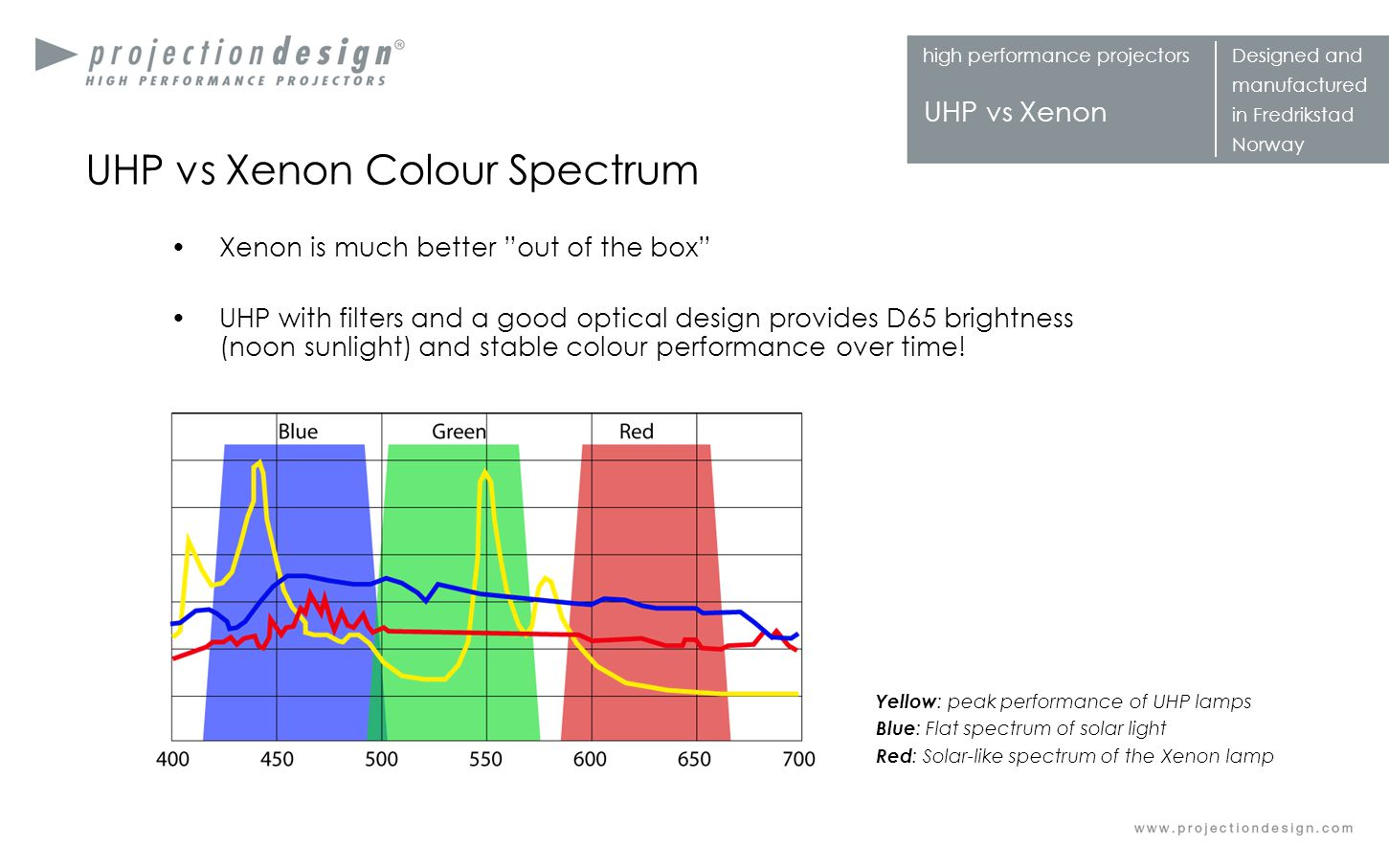 high performance projectorsDesigned and manufactured in Fredrikstad Norway UHP vs Xenon UHP vs Xenon Colour Spectrum Xenon is much better out of the b