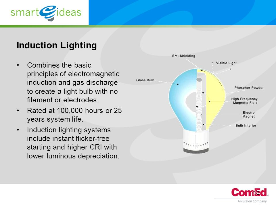 10 Induction Lighting Combines the basic principles of electromagnetic induction and gas discharge to create a light bulb with no filament or electrod