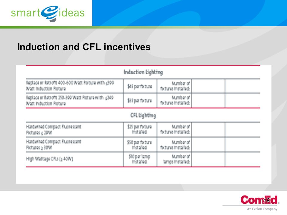Induction and CFL incentives 18