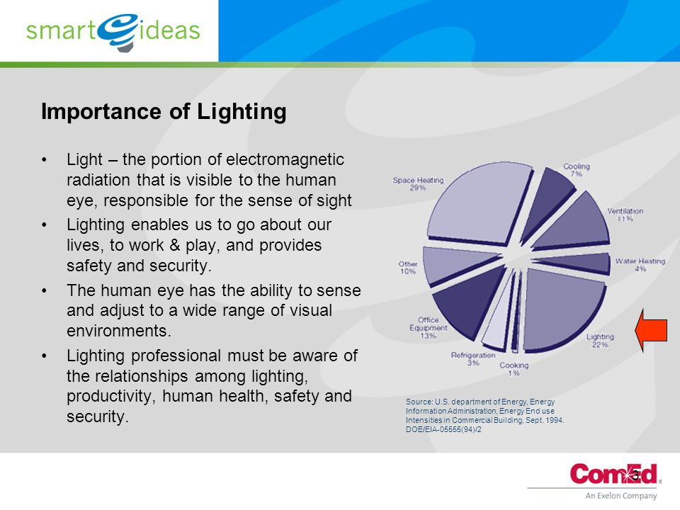 3 Importance of Lighting Light – the portion of electromagnetic radiation that is visible to the human eye, responsible for the sense of sight Lighting enables us to go about our lives, to work & play, and provides safety and security.