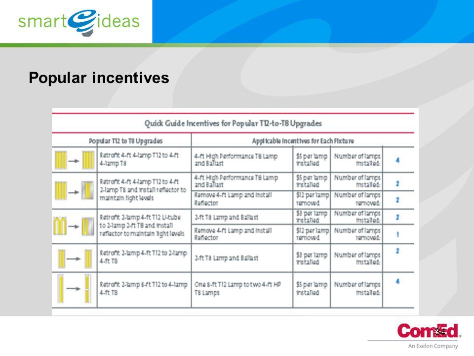 Popular incentives 34