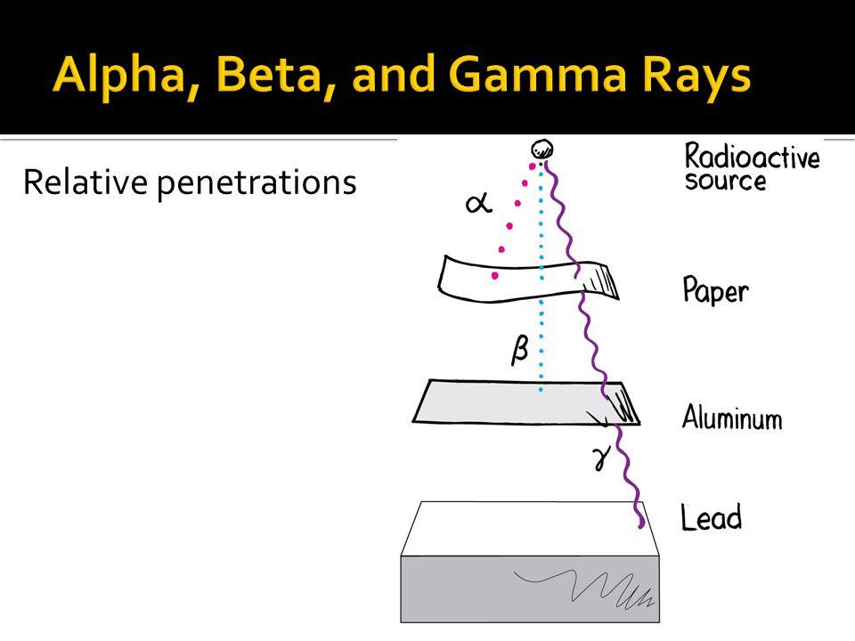 Relative penetrations