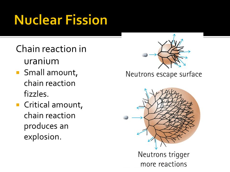 Chain reaction in uranium Small amount, chain reaction fizzles.