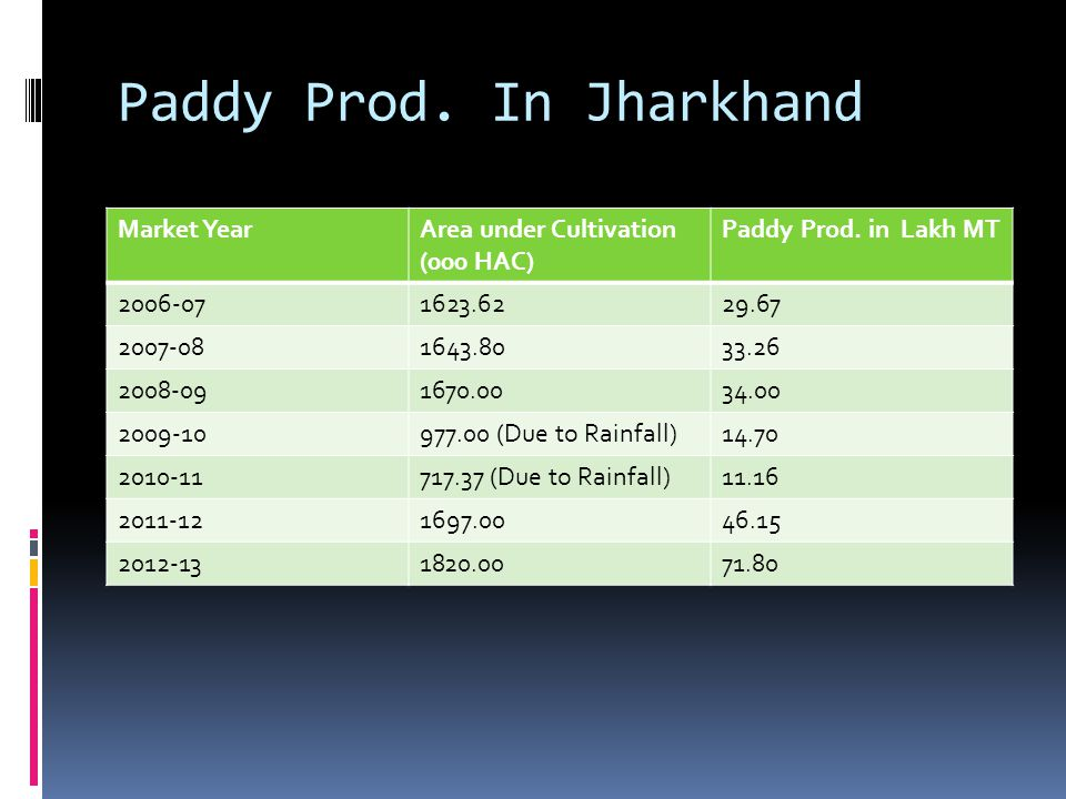 Paddy Prod. In Jharkhand Market YearArea under Cultivation (000 HAC) Paddy Prod. in Lakh MT 2006-071623.6229.67 2007-081643.8033.26 2008-091670.0034.0