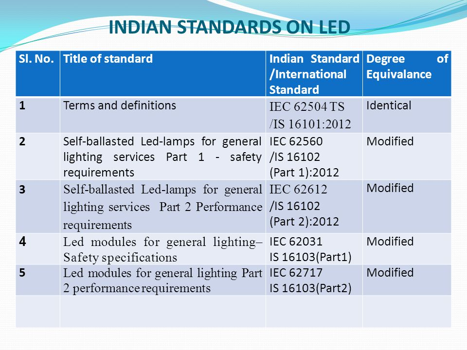 INDIAN STANDARDS ON LED Sl. No.Title of standardIndian Standard /International Standard Degree of Equivalance 1Terms and definitions IEC 62504 TS /IS