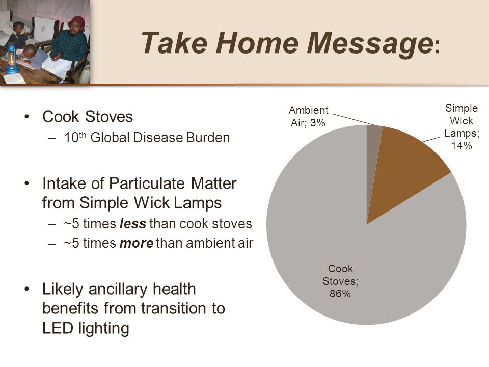 Take Home Message : Cook Stoves –10 th Global Disease Burden Intake of Particulate Matter from Simple Wick Lamps –~5 times less than cook stoves –~5 t