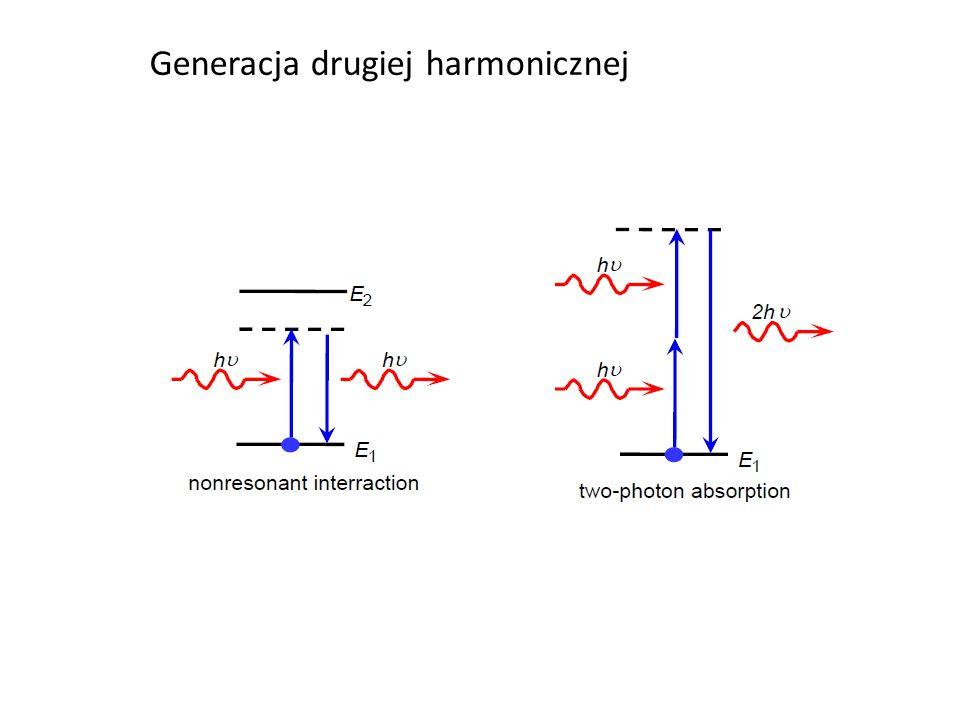 Generacja drugiej harmonicznej
