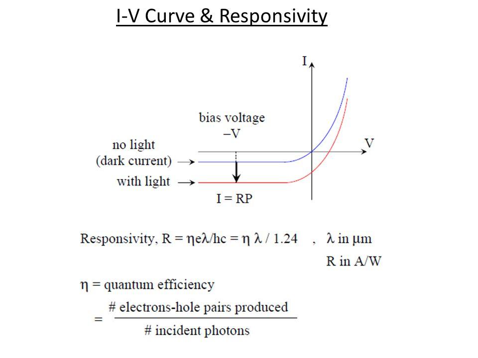 I-V Curve & Responsivity