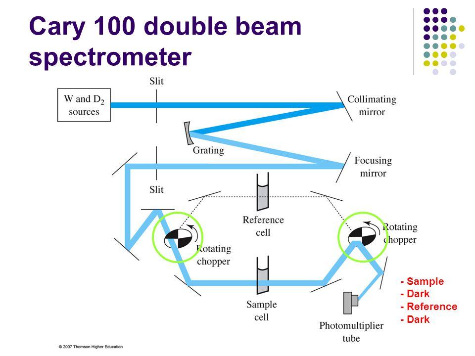 Cary 100 double beam spectrometer - Sample - Dark - Reference - Dark