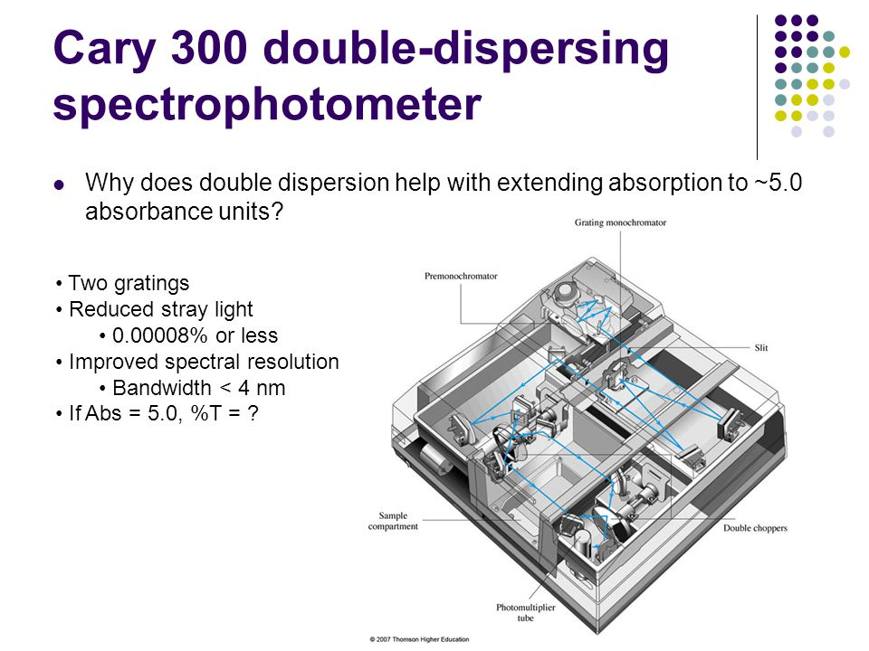 Cary 300 double-dispersing spectrophotometer Why does double dispersion help with extending absorption to ~5.0 absorbance units? Two gratings Reduced