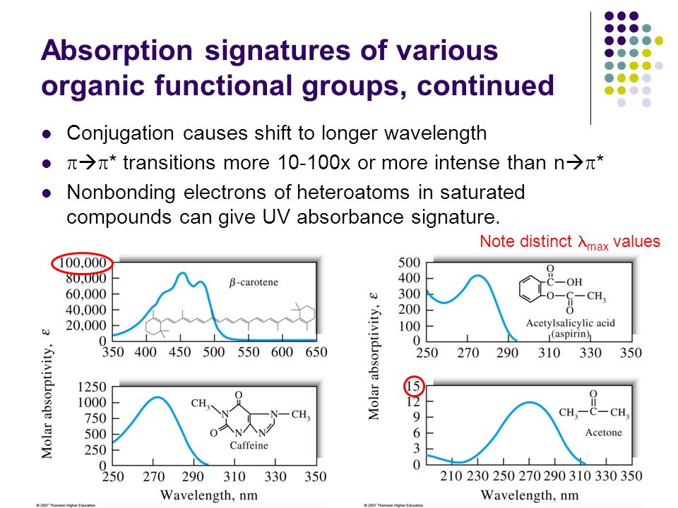 Absorption signatures of various organic functional groups, continued Conjugation causes shift to longer wavelength * transitions more 10-100x or more