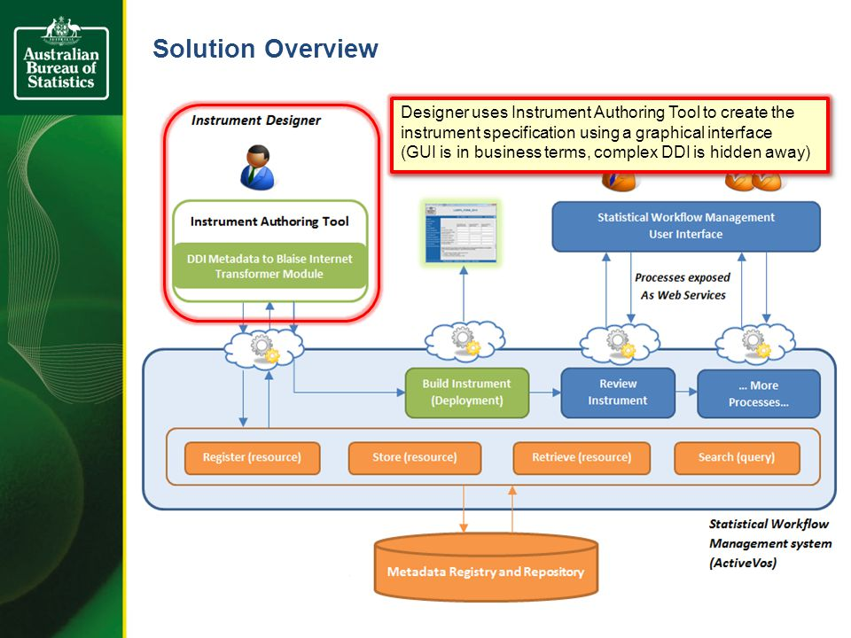 Solution Overview Designer uses Instrument Authoring Tool to create the instrument specification using a graphical interface (GUI is in business terms, complex DDI is hidden away) Designer uses Instrument Authoring Tool to create the instrument specification using a graphical interface (GUI is in business terms, complex DDI is hidden away)