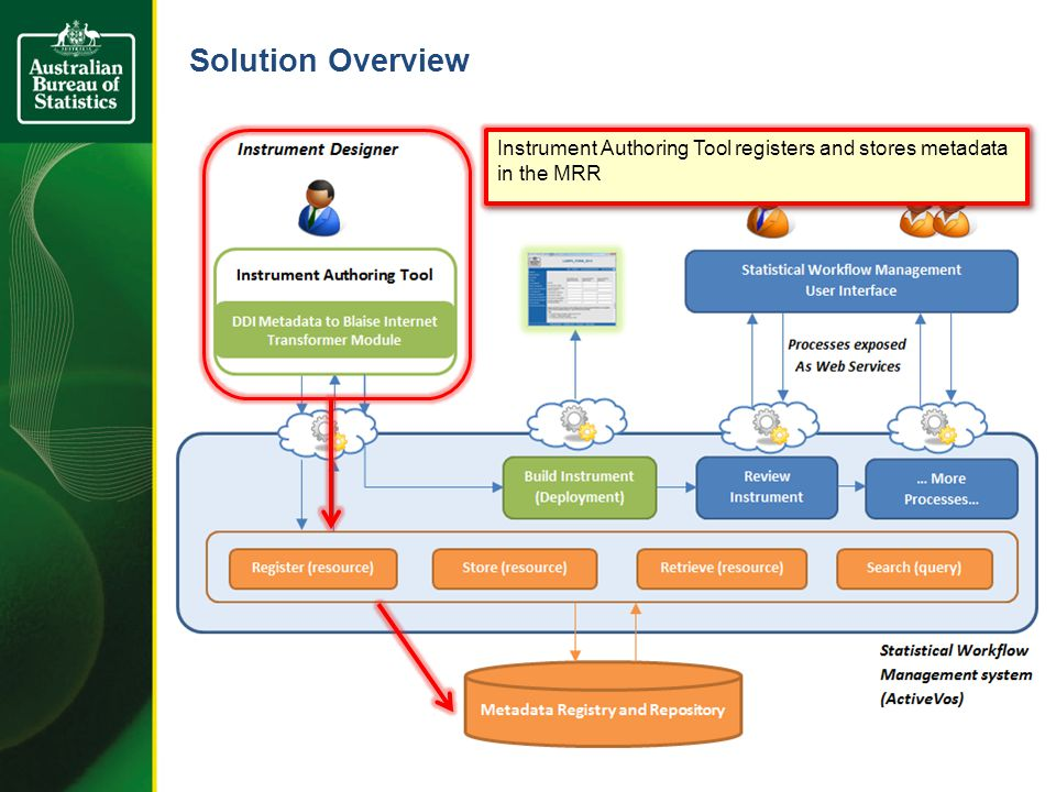 Solution Overview Designer is able to generate and Preview eForm with a click of a button
