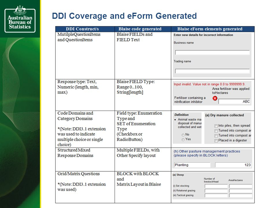 DDI Coverage and eForm Generated