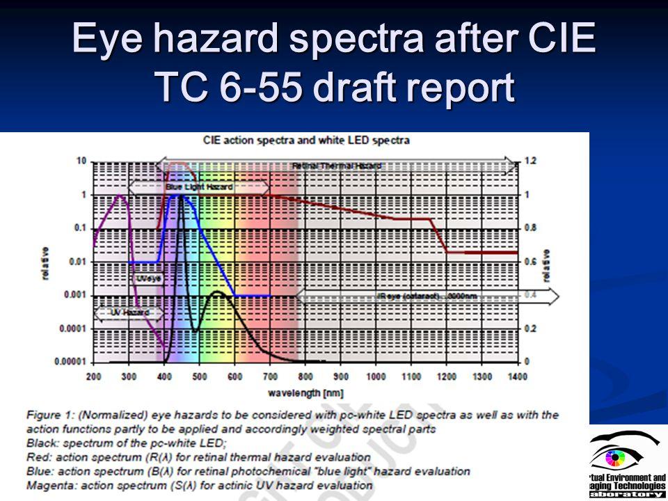 Eye hazard spectra after CIE TC 6-55 draft report