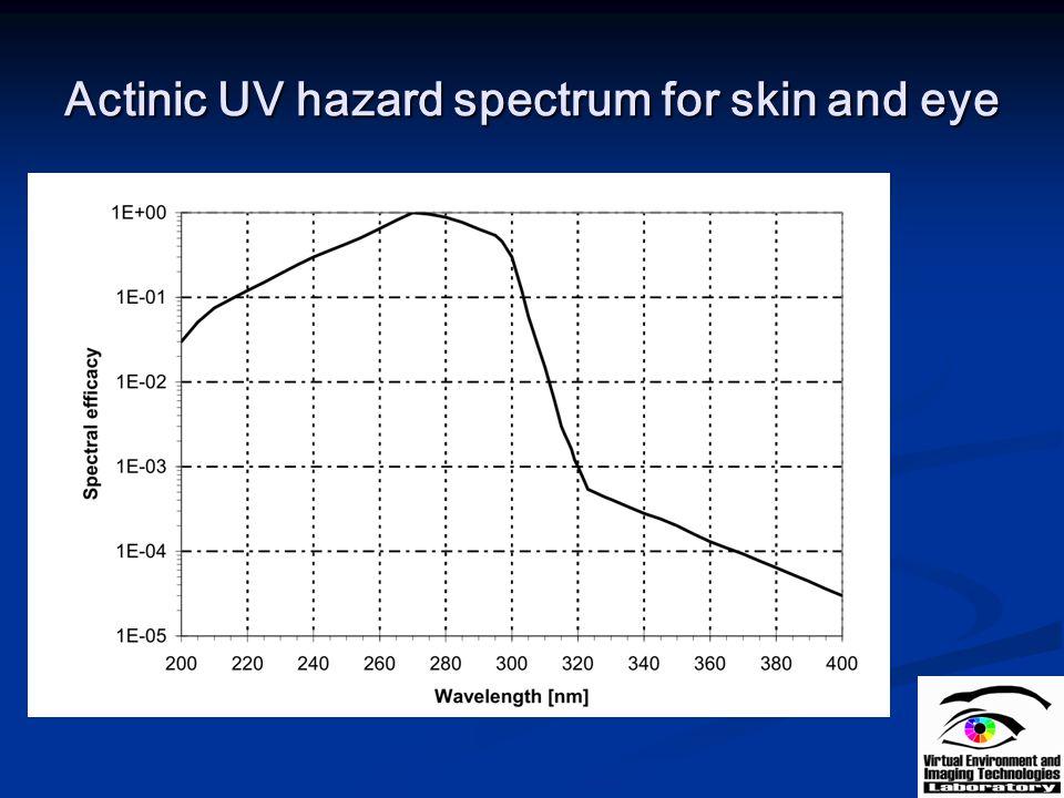 Actinic UV hazard spectrum for skin and eye