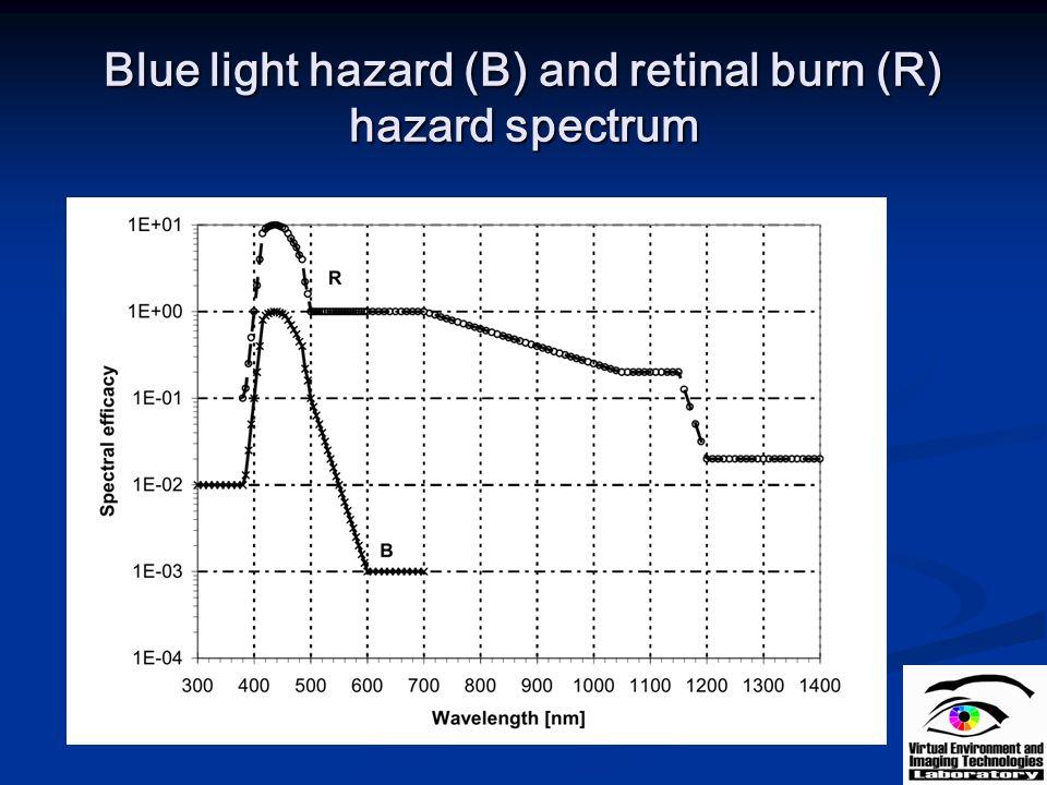 Blue light hazard (B) and retinal burn (R) hazard spectrum