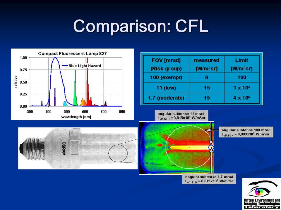 Comparison: CFL