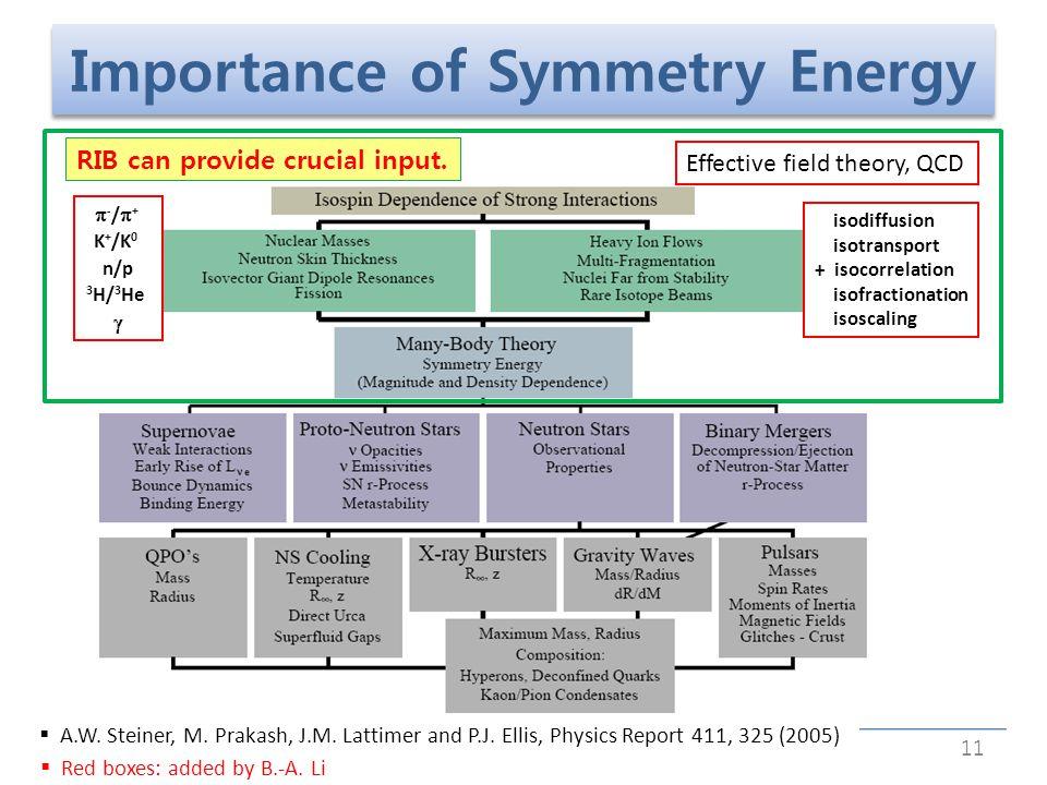 Importance of Symmetry Energy June 19, 2011NuSYM 201111 A.W.