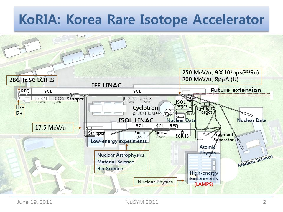 KoRIA: Korea Rare Isotope Accelerator June 19, 2011NuSYM 20112 SCL IFF LINAC Future extension 250 MeV/u, 910 8 pps( 132 Sn) 200 MeV/u, 8p A (U) Stripper 28GHz SC ECR IS Cyclotron p: 70/100MeV, 1mA SCL RFQ SCL H 2 + D+ 17.5 MeV/u ISOL LINAC SCL ECR IS Fragment Separator Nuclear Astrophysics Material Science Bio Science Medical Science Low-energy experiments Atomic Physics High-energy Experiments (LAMPS) ISOL Target In-flight Target β=0.041, β=0.085 QWR QWR β=0.285, β=0.53 HWR HWR β=0.10 QWR β=0.04 QWR Nuclear Data 400KW 70KW Stripper Nuclear Data RFQ Nuclear Physics