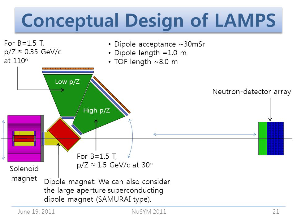 June 19, 2011NuSYM 201121 Dipole acceptance ~30mSr Dipole length =1.0 m TOF length ~8.0 m Conceptual Design of LAMPS Dipole magnet: We can also consider the large aperture superconducting dipole magnet (SAMURAI type).