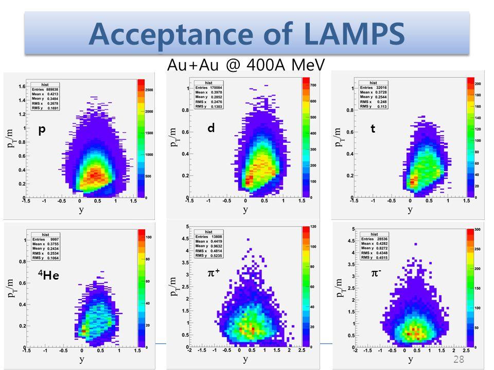 June 19, 2011NuSYM 2011 Acceptance of LAMPS 28 p d t 4 He + - Au+Au @ 400A MeV