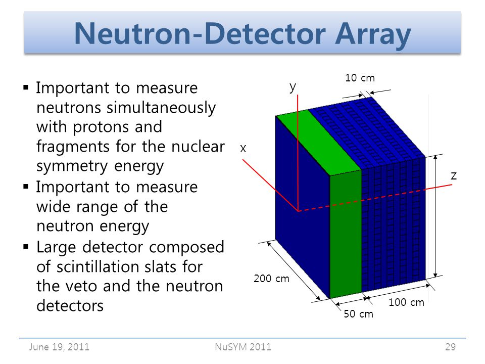 Neutron-Detector Array June 19, 2011NuSYM 201129 y z 10 cm 100 cm 200 cm 50 cm x Important to measure neutrons simultaneously with protons and fragments for the nuclear symmetry energy Important to measure wide range of the neutron energy Large detector composed of scintillation slats for the veto and the neutron detectors