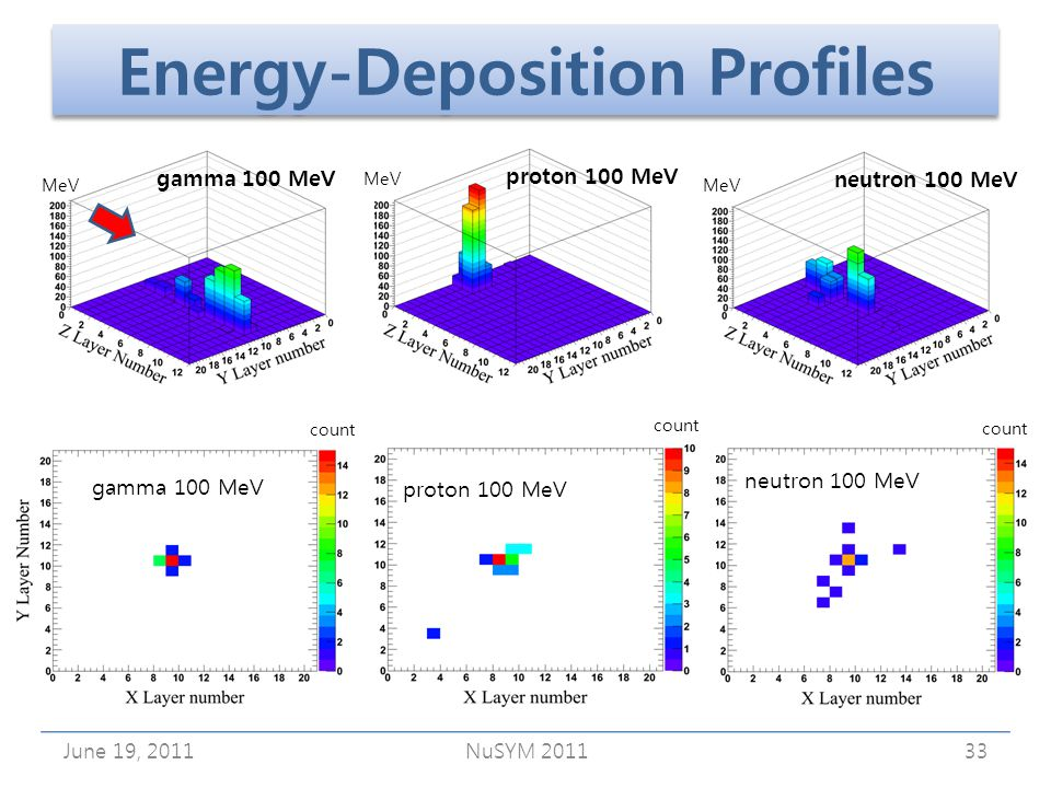 Energy-Deposition Profiles June 19, 2011NuSYM 201133 count neutron 100 MeV MeV neutron 100 MeV proton 100 MeV gamma 100 MeV count MeV