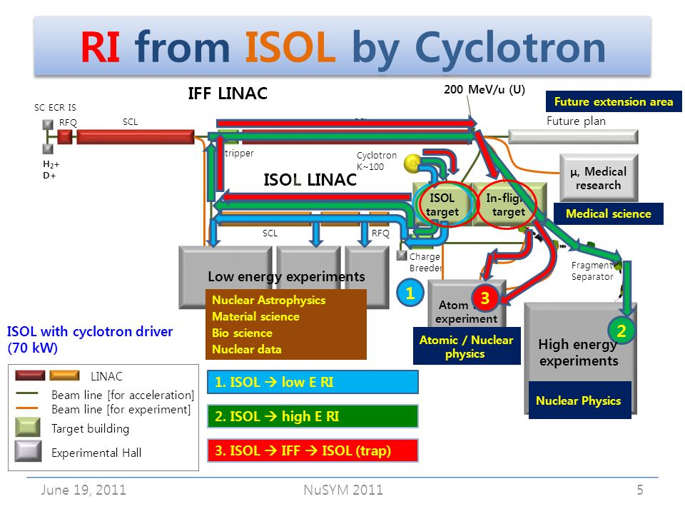 RI from ISOL by Cyclotron June 19, 2011NuSYM 20115 LINAC Experimental Hall Beam line [for acceleration] Beam line [for experiment] Target building IFF LINAC ISOL LINAC Future plan 200 MeV/u (U) Stripper SC ECR IS Cyclotron K~100 Fragment Separator Charge Breeder SCL RFQ SCL Low energy experiments ISOL target In-flight target μ, Medical research Atom trap experiment H 2 + D+ Nuclear Astrophysics Material science Bio science Nuclear data Atomic / Nuclear physics Medical science Nuclear Physics Future extension area 3.