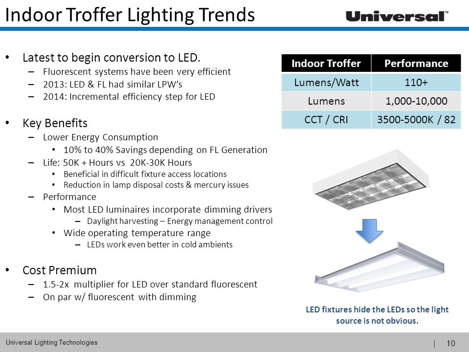 | 10 Universal Lighting Technologies Indoor Troffer Lighting Trends Latest to begin conversion to LED. – Fluorescent systems have been very efficient